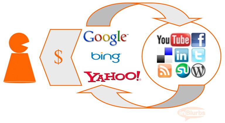 Google Bing and Yahoo Are Indexing Your Social Media Content Now Why You Should Participate In Social Media