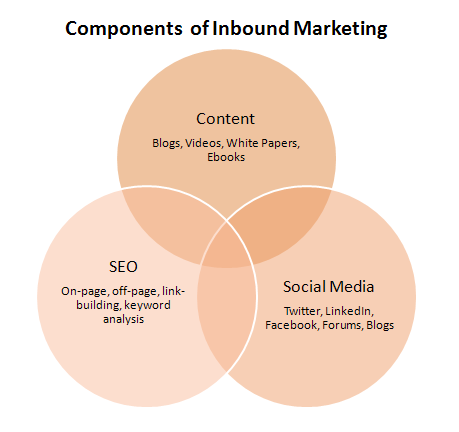 inbound marketing agency, generate more leads, generate more revenue, inblurbs.com