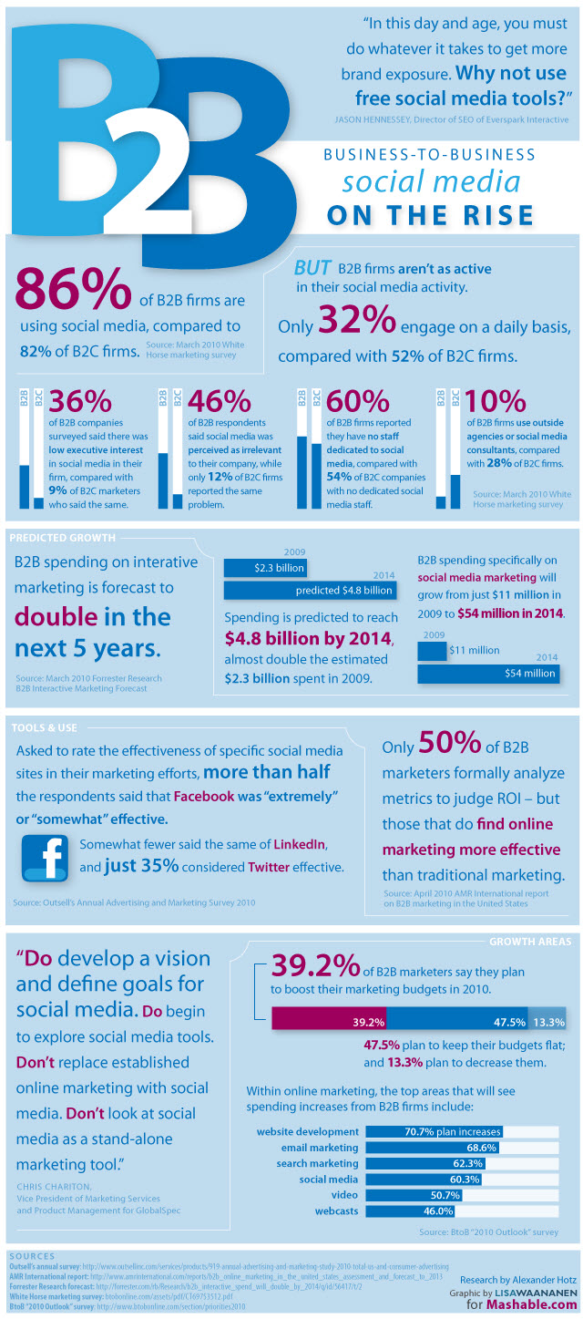 b2b social media marketing infographic How B2B Marketers Can do Social Media Lead Generation the Smart Way