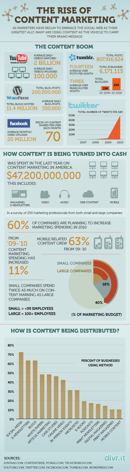 Content Marketing Infographic1.png.scaled5001 What is the most effective SEO Tactic? Creating Content!