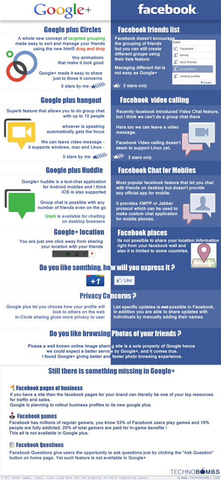 googleplus facebook infographic small Is Google+ a good bet for your business?