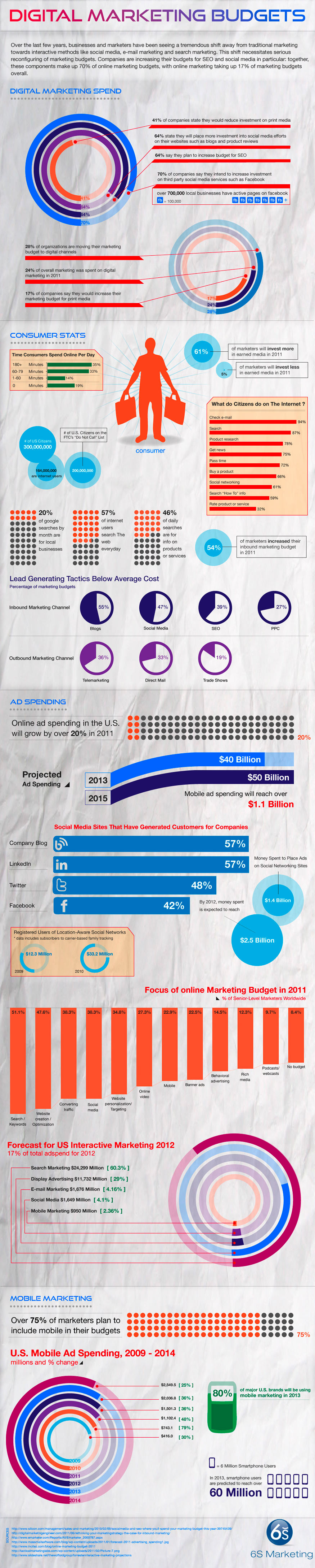 digital-marketing-budget-trends-2012