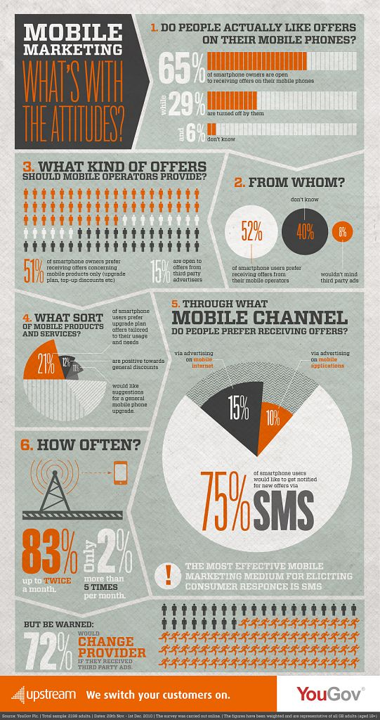 mobile marketing infographic l How to reach B2B Executives? Get mobile!