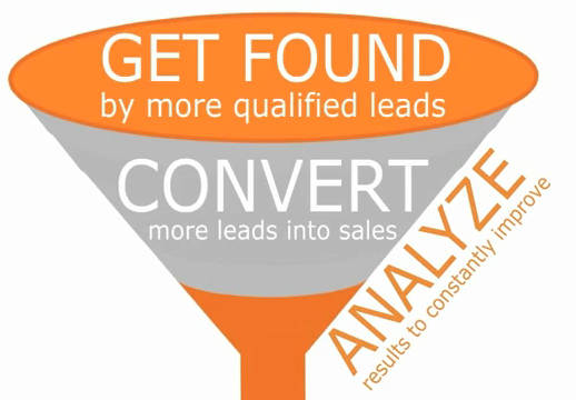 Get found, Convert, analyze
