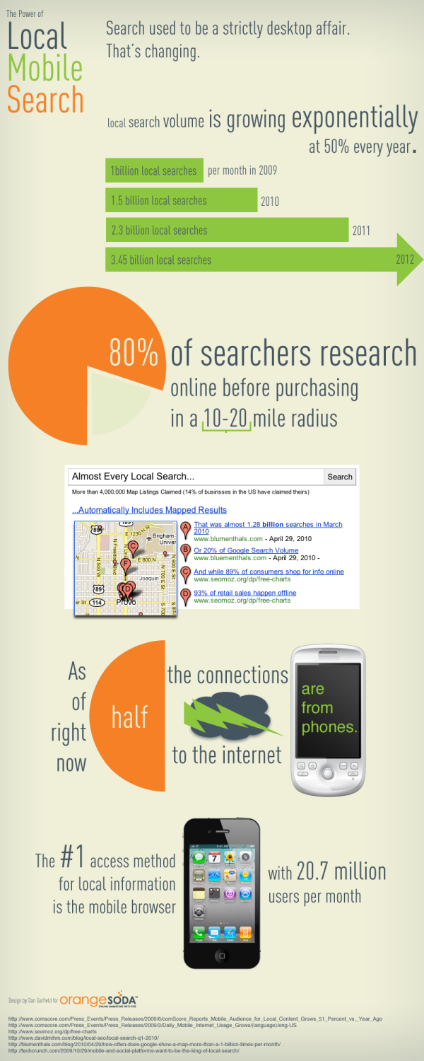 Local Mobile Search, mobile marketing, mobile lead generation