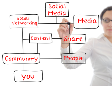 content marketing, corporate blogging, whitepaper creation, ebook creation, social media content marketing