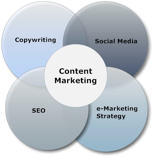 Content marketing social media copywriting,content marketing, corporate blogging, whitepaper creation, ebook creation, social media content marketing
