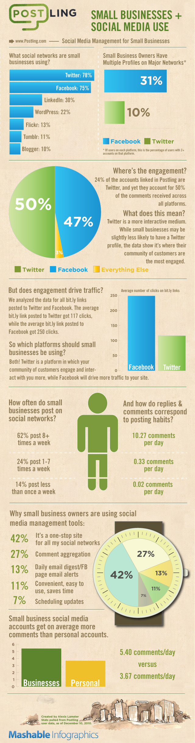Infographic Small Businesses Using Social Media