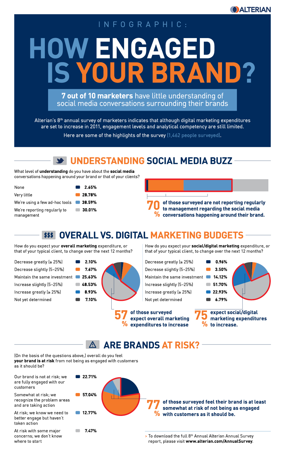 Alterian Annual Survey Infographic Why you should avoid Social Media Marketing