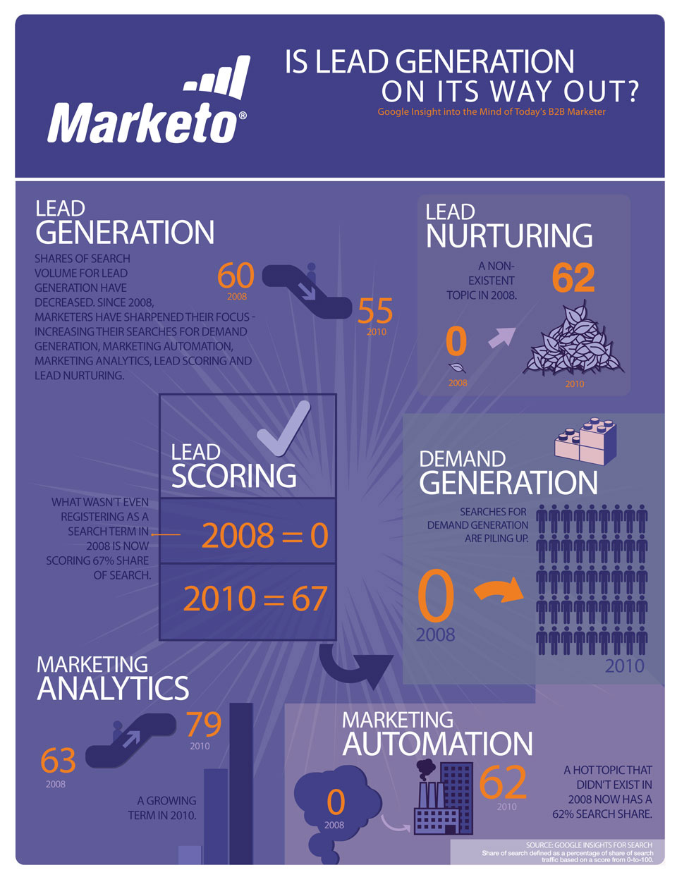 busines lead generation infographic