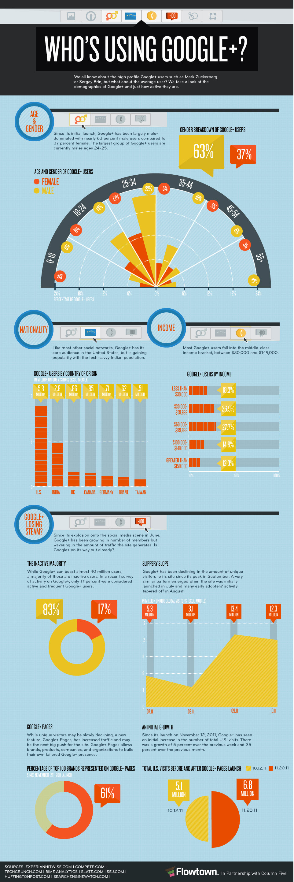 Google+ Infographic, Google+ marketing, Google+ lead generation