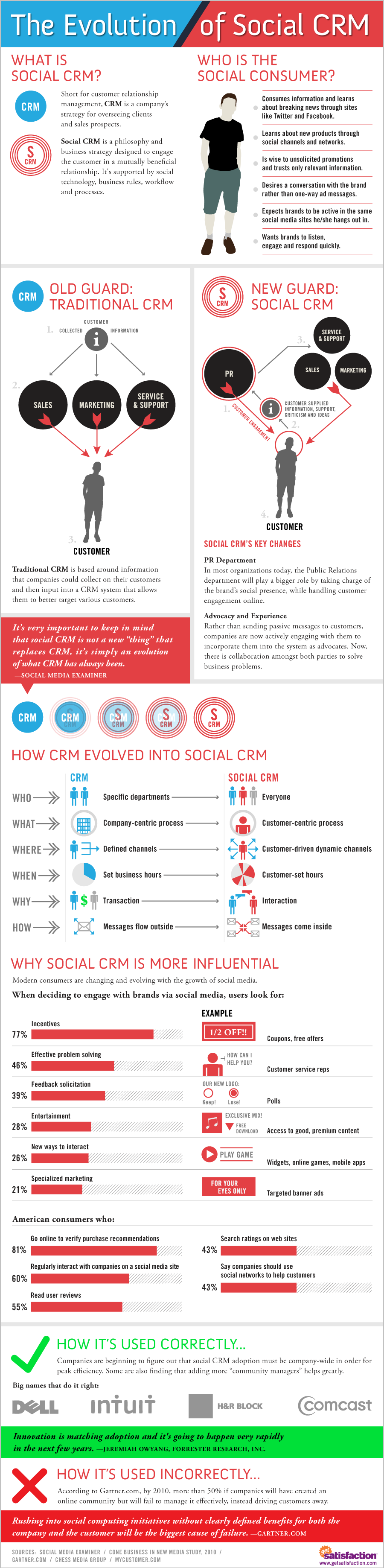 social crm evolution 4 Steps How Closed Loop Marketing Can Help you Grow your Revenue