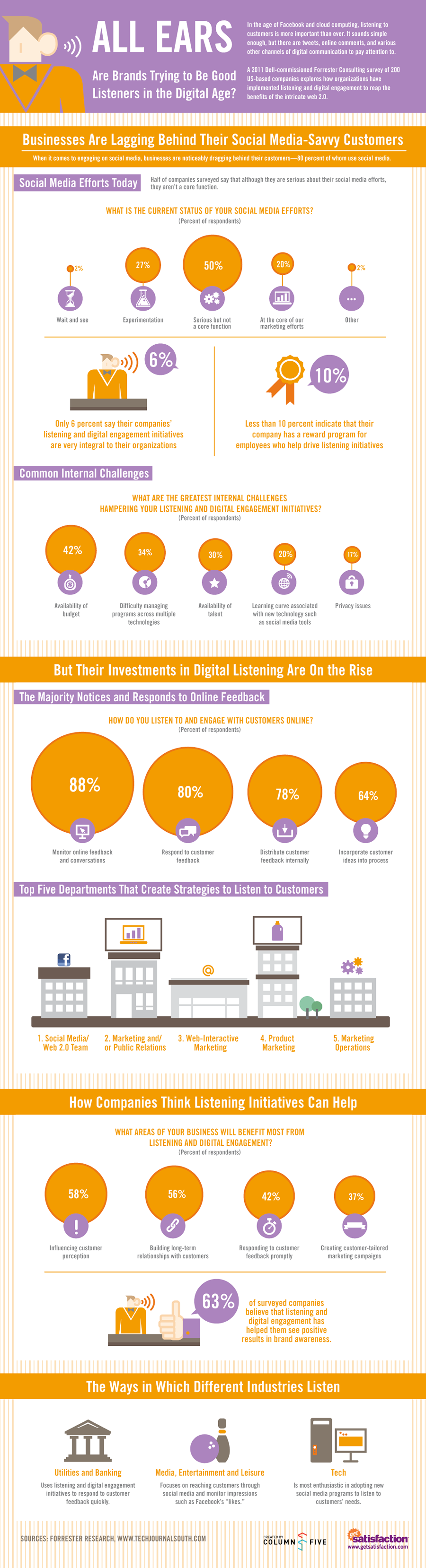http://inblurbs.com/wp-content/uploads/2012/08/How_Brands_Can_Listen_in_the_Digital_Age-full1.png