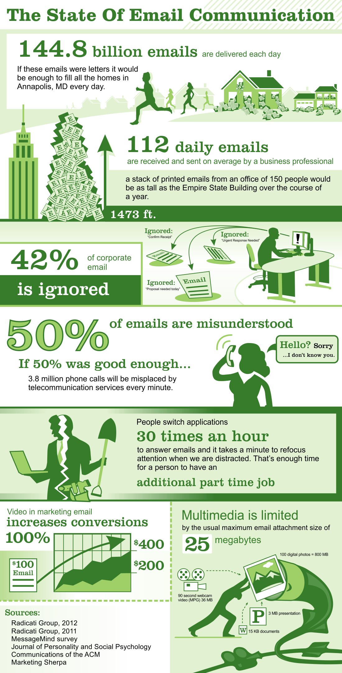 via680 email infographic VMAIL is the new EMAIL