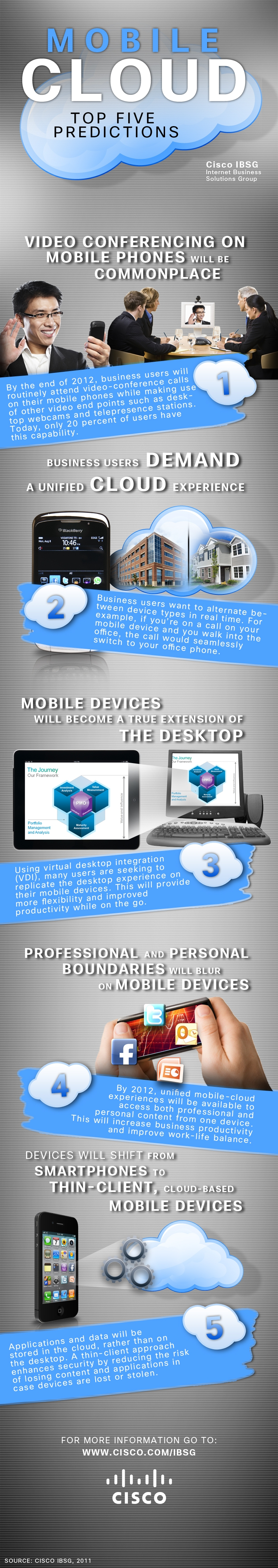 mobile cloud infographic The Medical fraternity + Video Conferencing